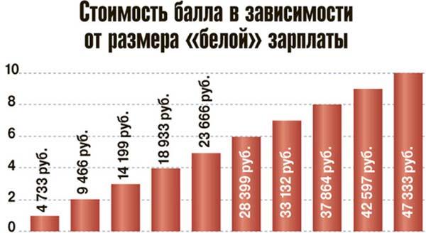 Один пенсионный балл равен пенсионный вклад в почта банке для пенсионеров с высоким